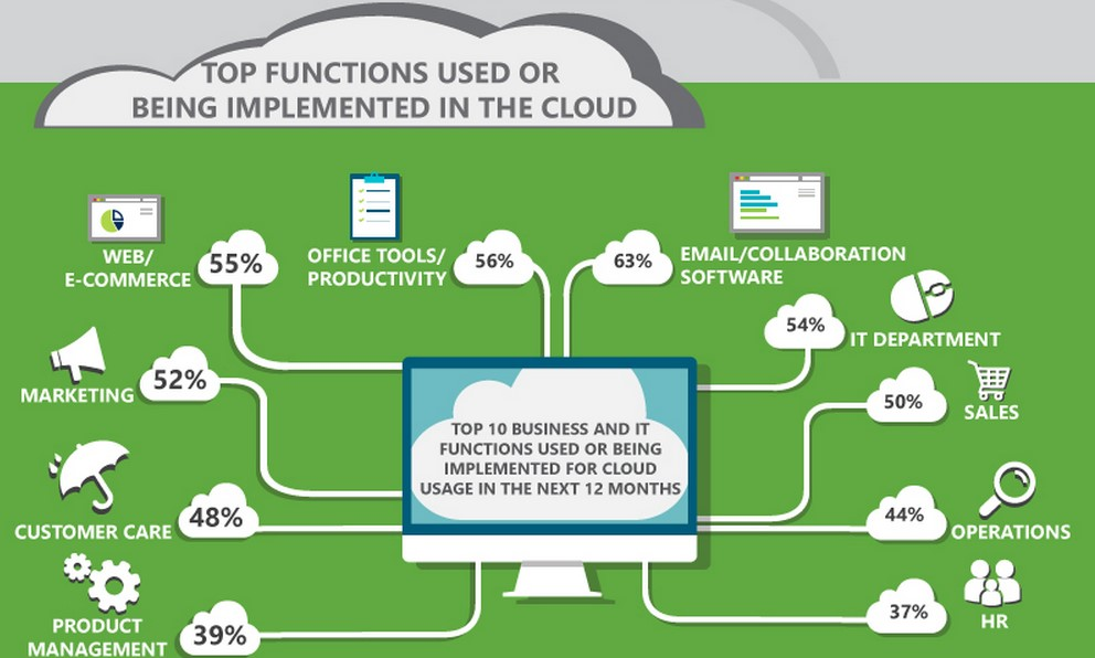 10 reasons to move to the cloud image