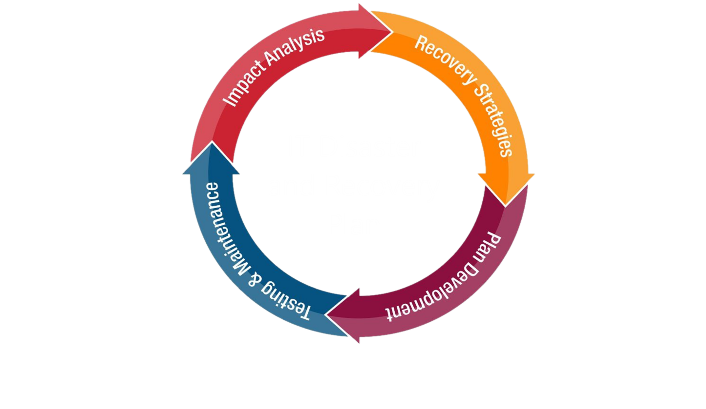 IT Recovery plan